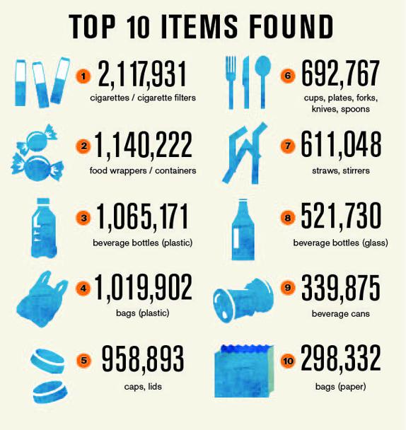 Top ten plastic items